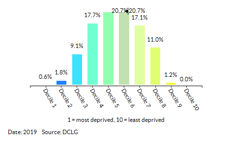 Proportion of LSOAs in Newham by Health Deprivation and Disability Decile