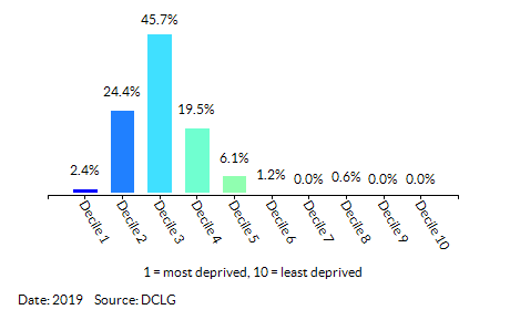 Proportion of LSOAs in Newham by Index of Multiple Deprivation (IMD) Decile