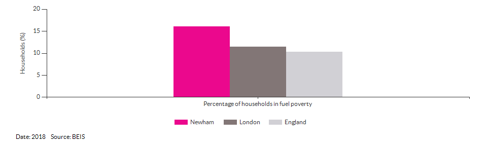 Households in fuel poverty for Newham for 2018