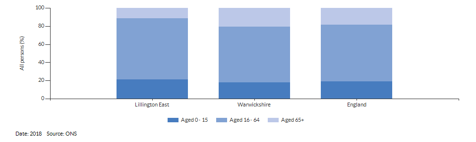 Broad age group estimates for Lillington East for 2018