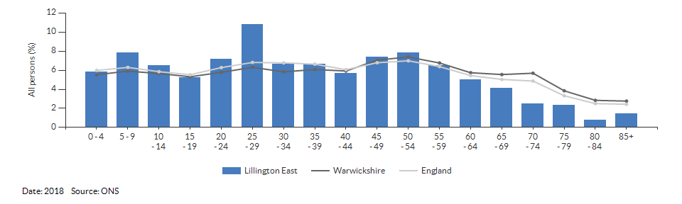 5-year age group population estimates for Lillington East for 2018