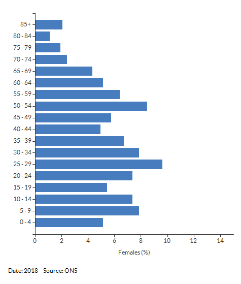 5-year age group female population estimates for Lillington East for 2018