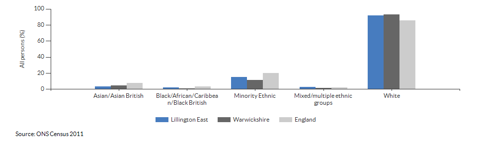 Ethnicity in Lillington East for 2011