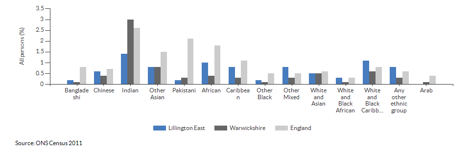 Self-reported health for Lillington East for 2011