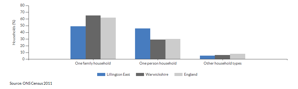 Household composition in Lillington East for 2011
