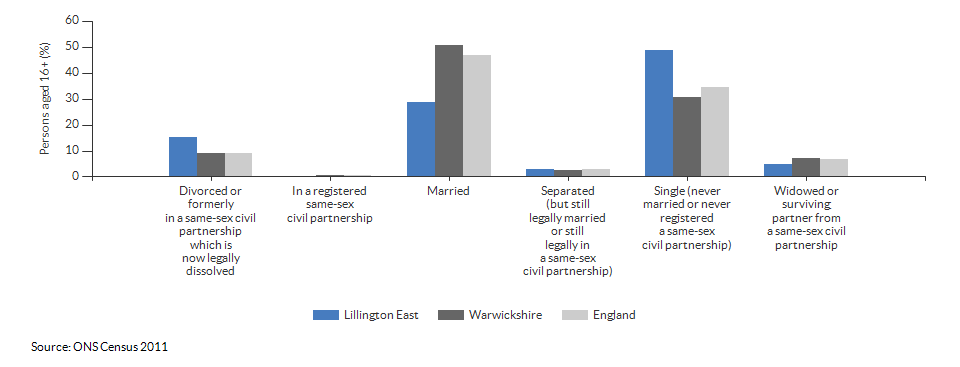 Marital and civil partnership status in Lillington East for 2011