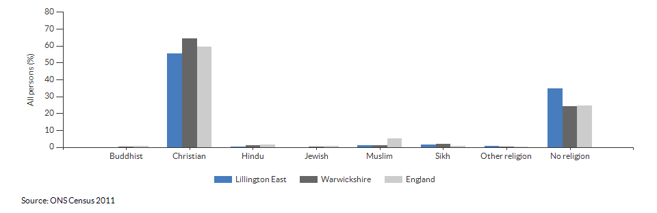 Religion in Lillington East for 2011