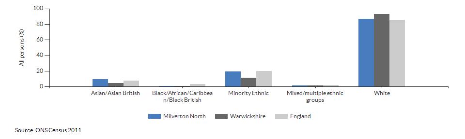 Ethnicity in Milverton North for 2011