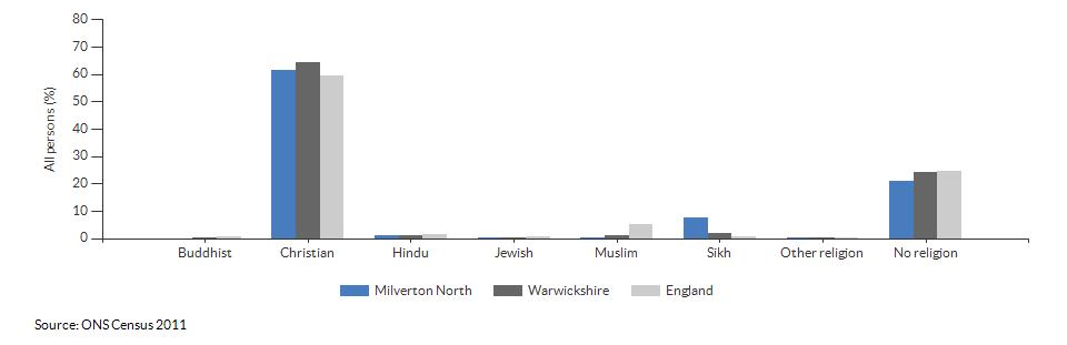 Religion in Milverton North for 2011