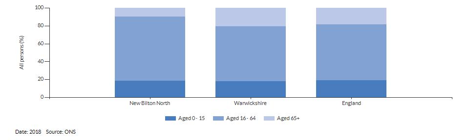 Broad age group estimates for New Bilton North for 2018
