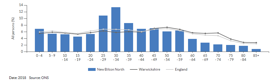 5-year age group population estimates for New Bilton North for 2018