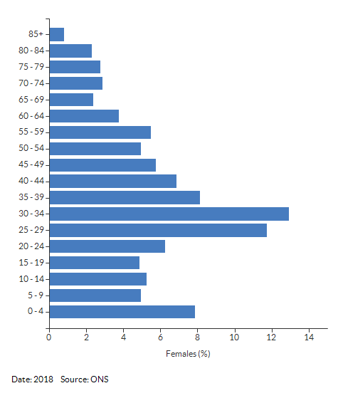 5-year age group female population estimates for New Bilton North for 2018