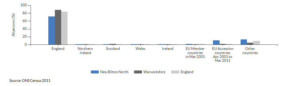 Country of birth for New Bilton North for 2011