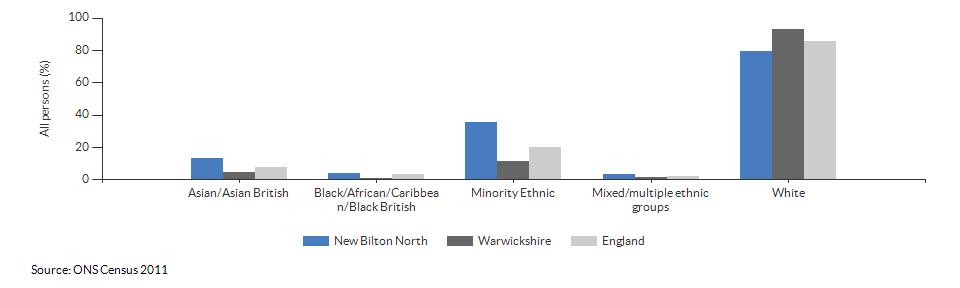 Ethnicity in New Bilton North for 2011