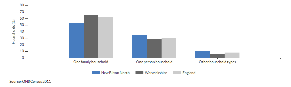 Household composition in New Bilton North for 2011
