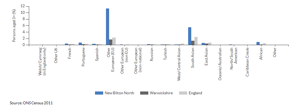 Country of birth in New Bilton North for 2011