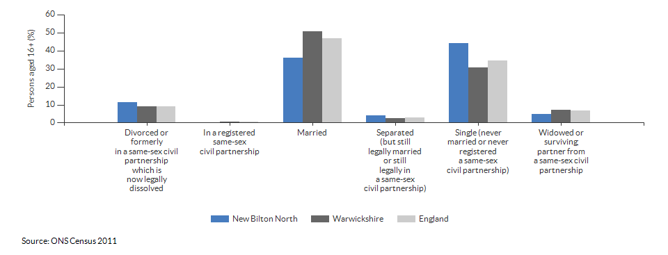 Marital and civil partnership status in New Bilton North for 2011