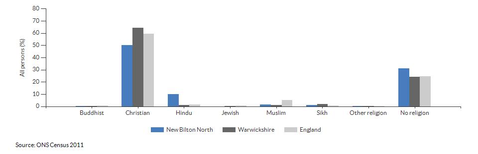 Religion in New Bilton North for 2011