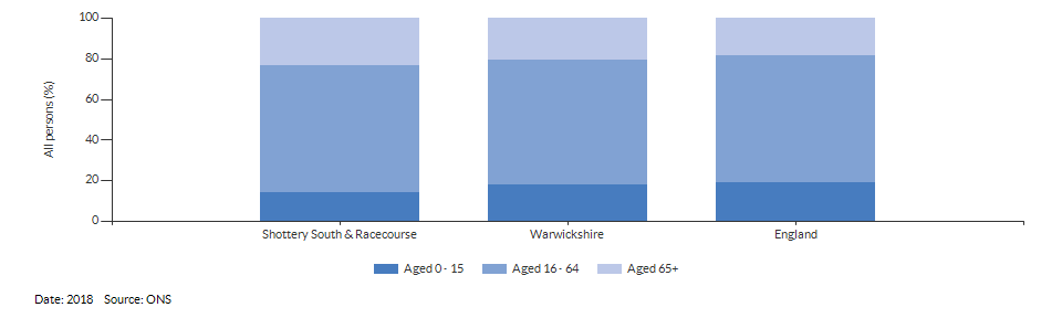 Broad age group estimates for Shottery South & Racecourse for 2018