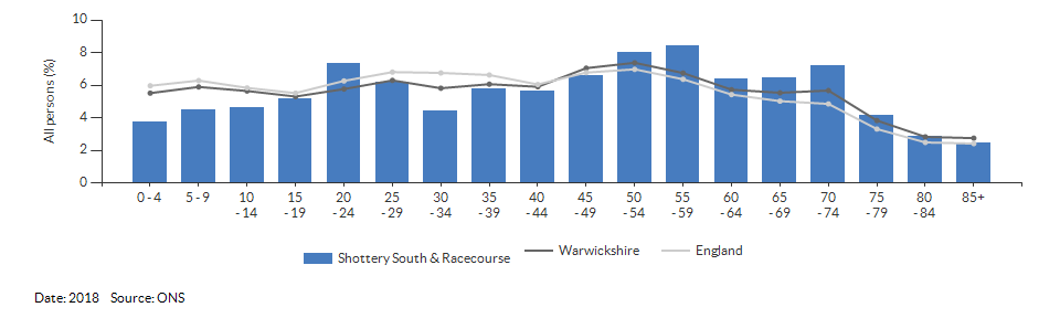 5-year age group population estimates for Shottery South & Racecourse for 2018