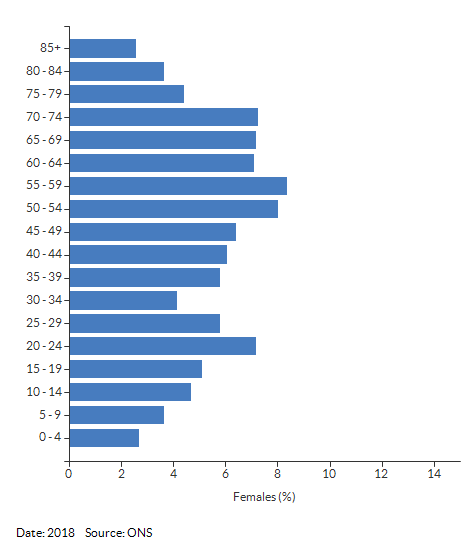 5-year age group female population estimates for Shottery South & Racecourse for 2018