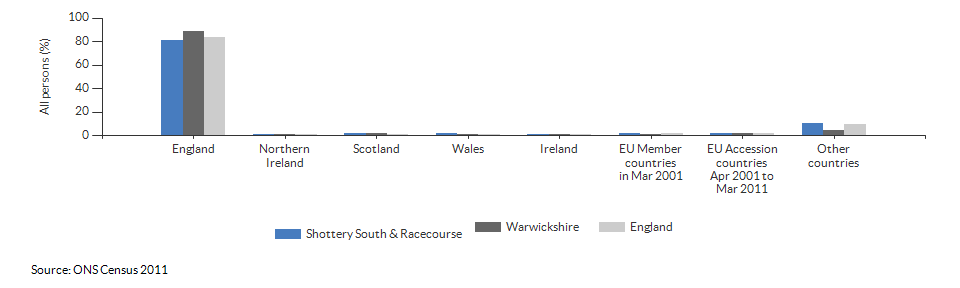 Country of birth for Shottery South & Racecourse for 2011
