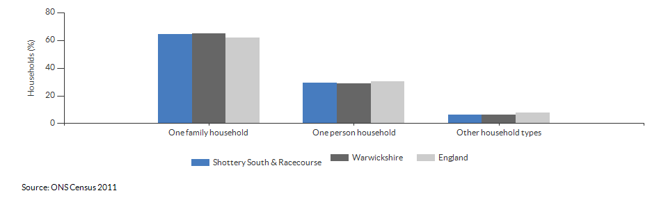 Household composition in Shottery South & Racecourse for 2011
