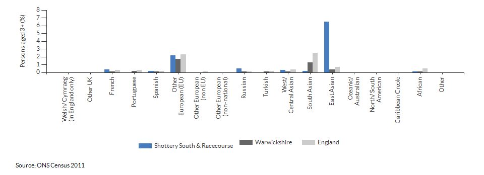 Country of birth in Shottery South & Racecourse for 2011