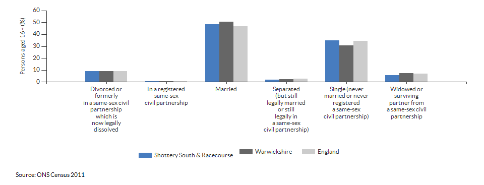 Marital and civil partnership status in Shottery South & Racecourse for 2011