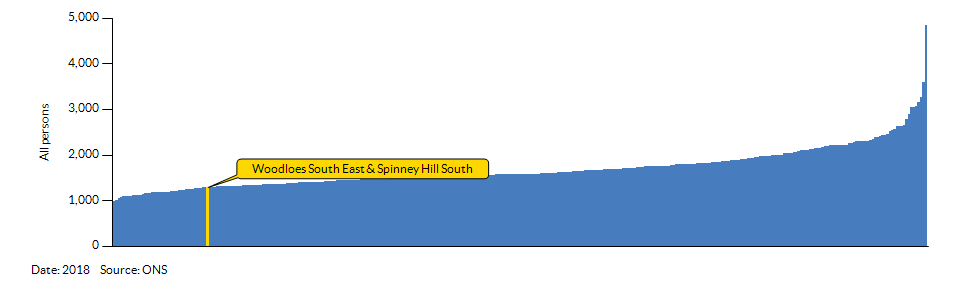 How Woodloes South East & Spinney Hill South compares to other wards in the Local Authority