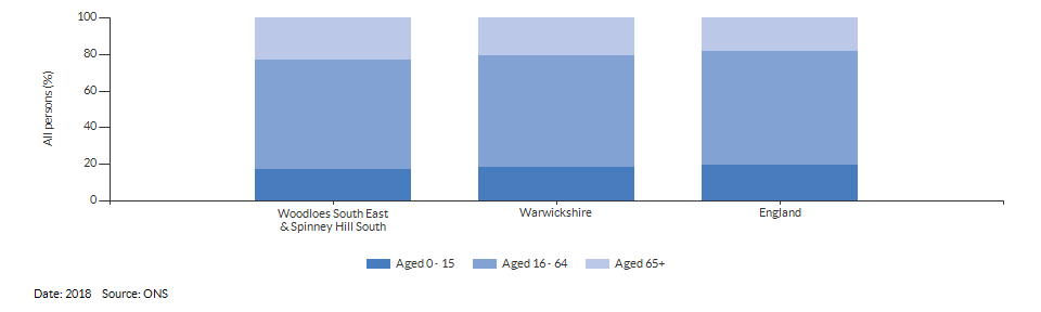 Broad age group estimates for Woodloes South East & Spinney Hill South for 2018