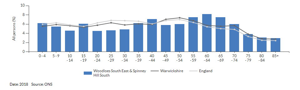 5-year age group population estimates for Woodloes South East & Spinney Hill South for 2018