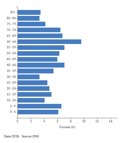 5-year age group female population estimates for Woodloes South East & Spinney Hill South for 2018