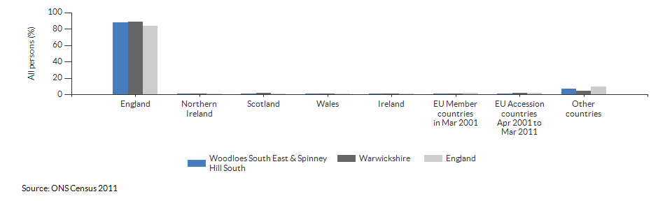 Country of birth for Woodloes South East & Spinney Hill South for 2011