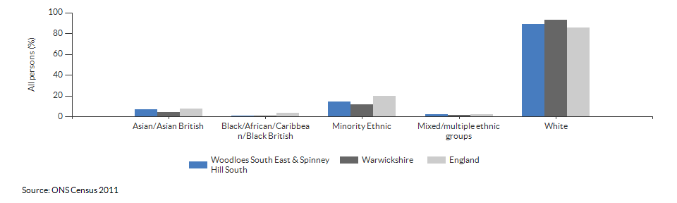 Ethnicity in Woodloes South East & Spinney Hill South for 2011