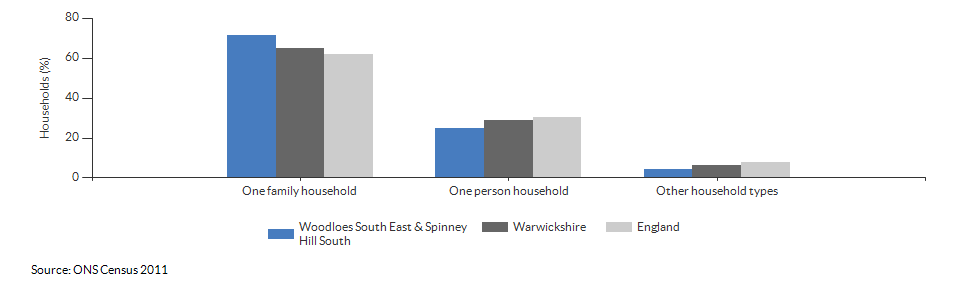 Household composition in Woodloes South East & Spinney Hill South for 2011