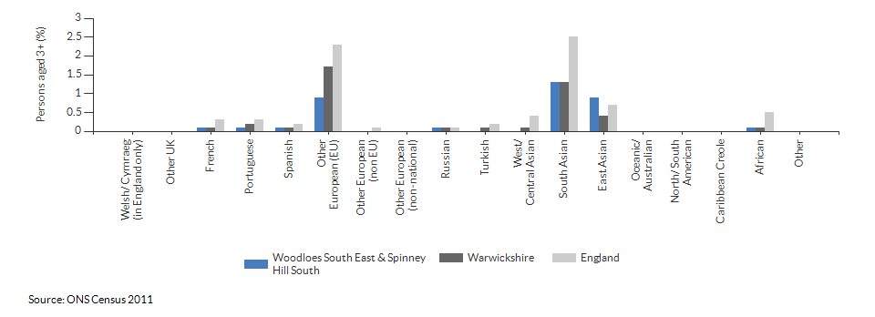 Country of birth in Woodloes South East & Spinney Hill South for 2011