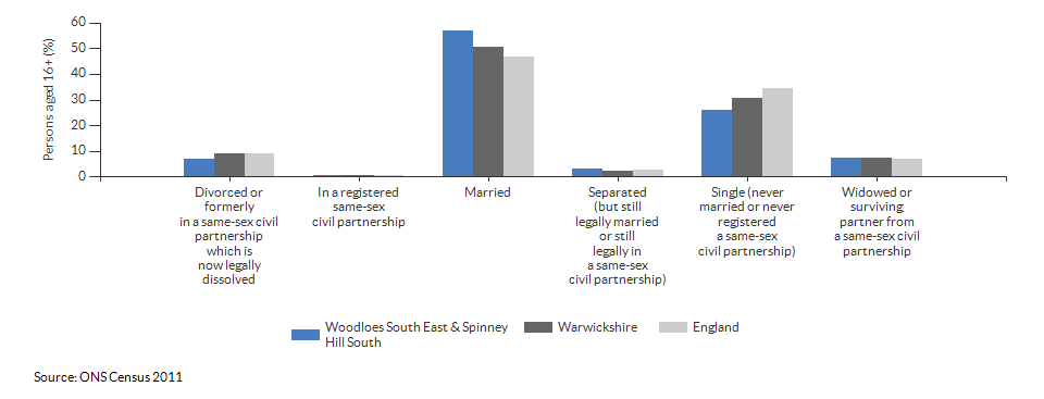 Marital and civil partnership status in Woodloes South East & Spinney Hill South for 2011