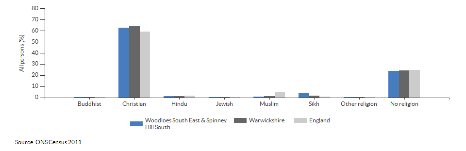 Religion in Woodloes South East & Spinney Hill South for 2011