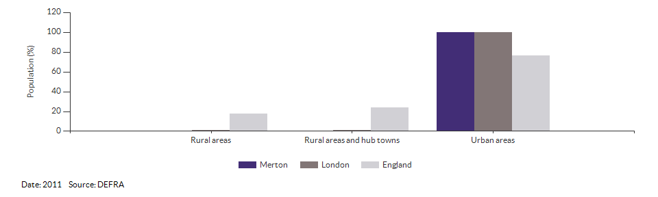 Percentage of the population living in urban and rural areas for Merton for 2011