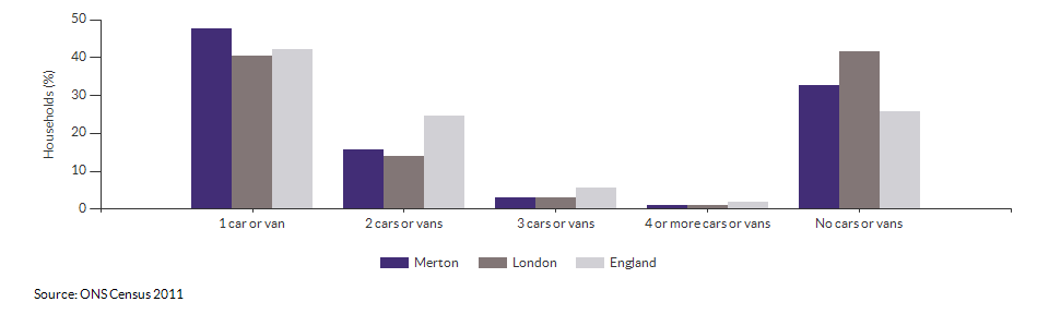 Number of cars or vans per household in Merton for 2011