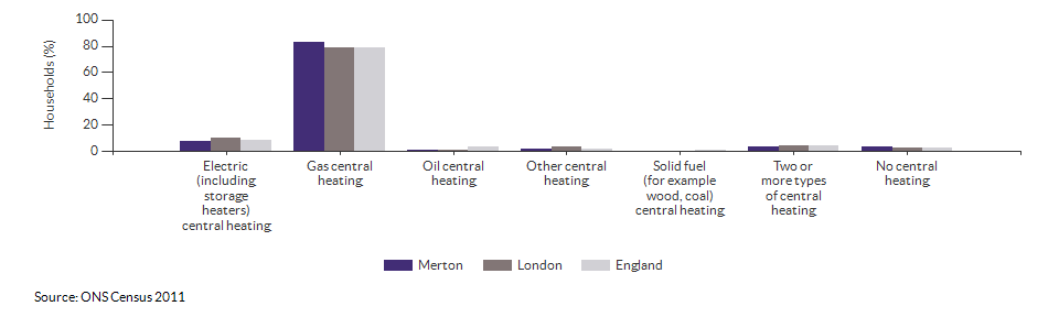 Household central heating in Merton for 2011