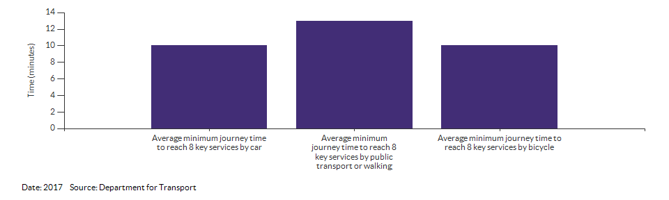 Average minimum journey time to reach 8 key services for Merton for 2017