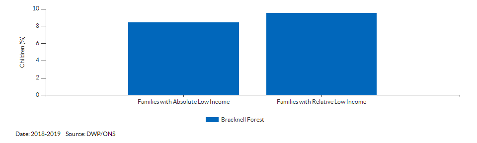 Percentage of children in low income families for Bracknell Forest for 2018-2019