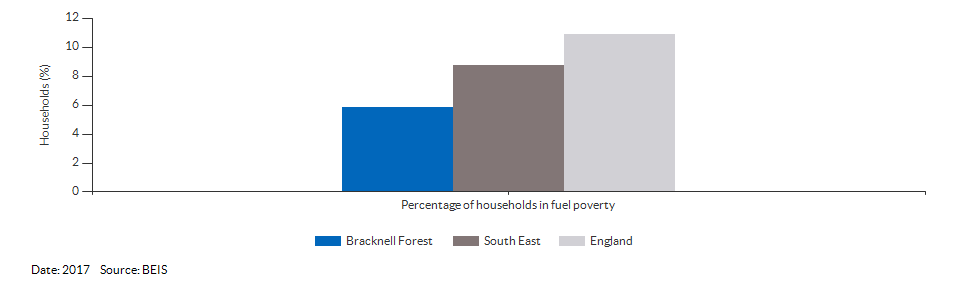 Households in fuel poverty for Bracknell Forest for 2017