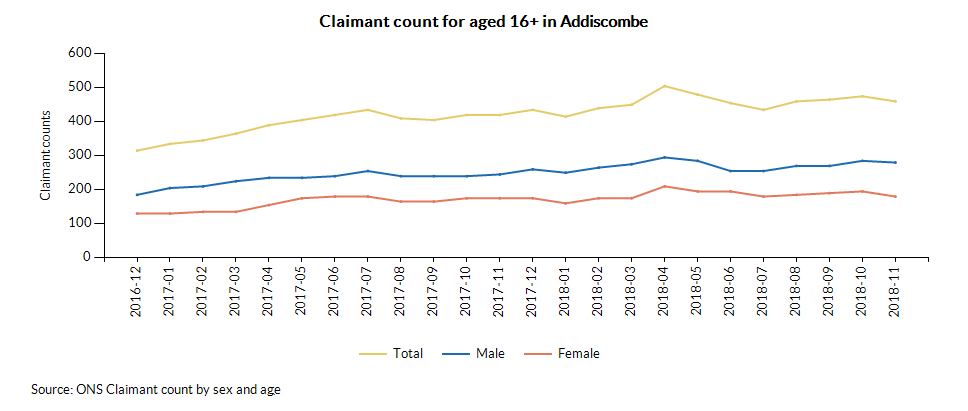 Claimant count for aged 16+ in Addiscombe over time