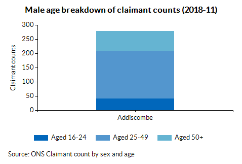 Male age breakdown of claimant counts (2018-02)