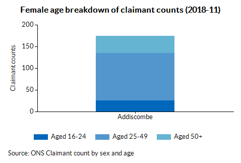 Female age breakdown of claimant counts (2018-02)