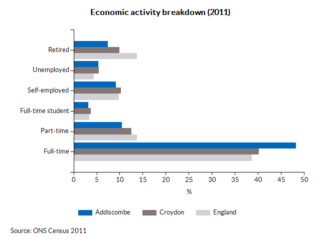 Economic activity breakdown (2011)