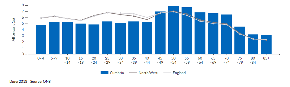 5-year age group population estimates for Cumbria for 2017